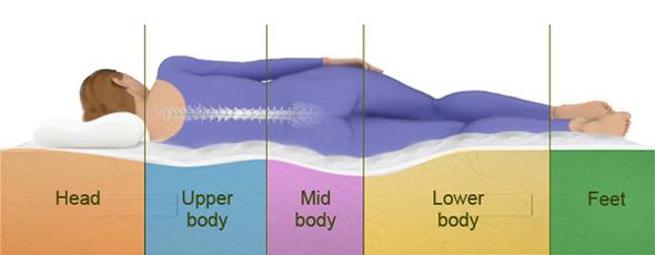 spinal-alignment-mattress